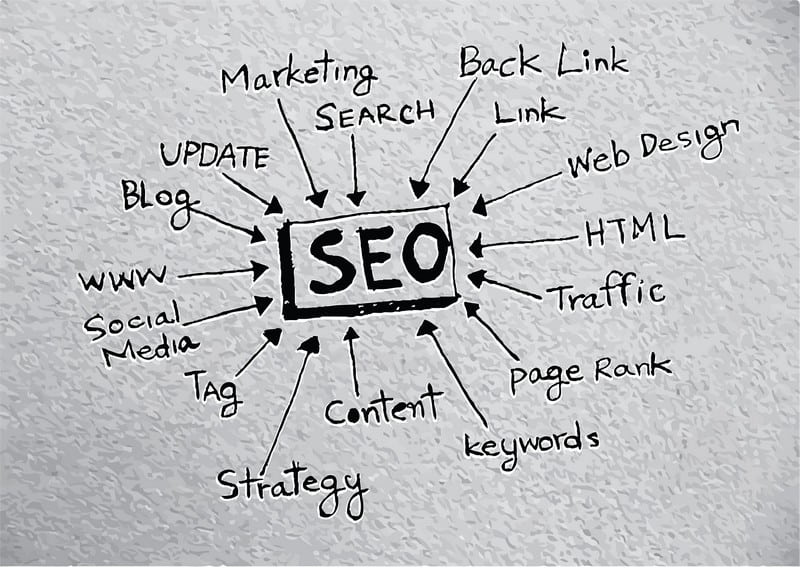 The Don'ts of Search Engine Optimisation